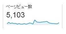 ページビュー5000突破