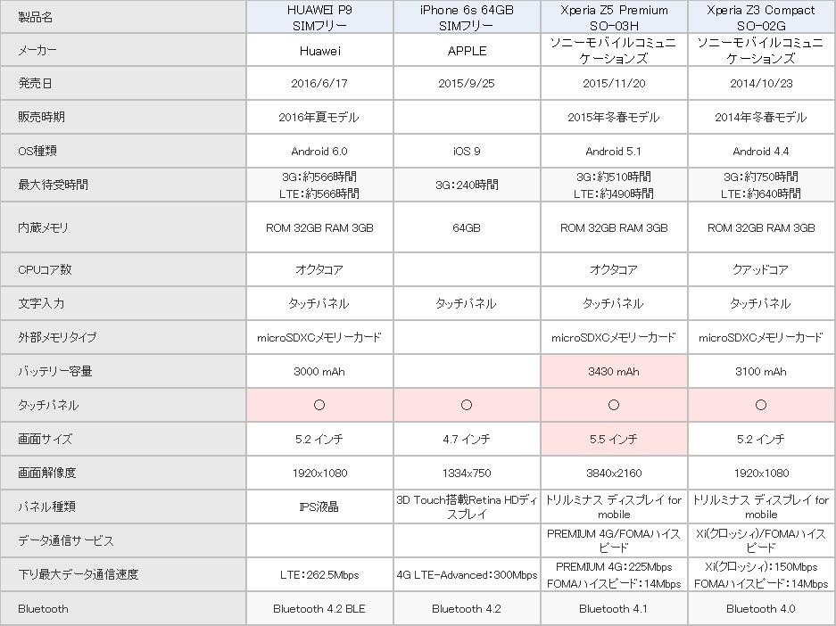 HUAWEI P9 SIMフリー 他機種との比較