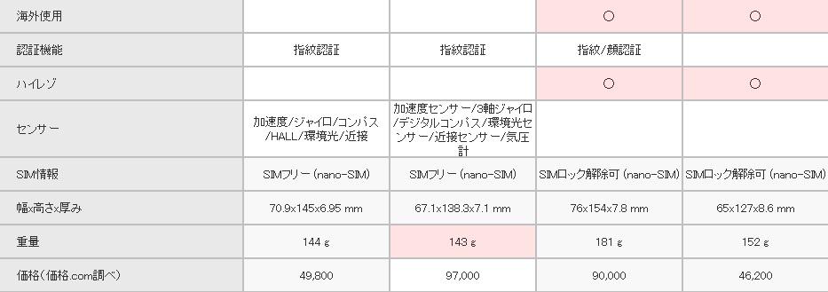 HUAWEI P9 SIMフリー 他機種との比較2