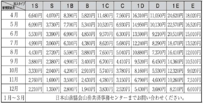 日本山岳協会 登山コース