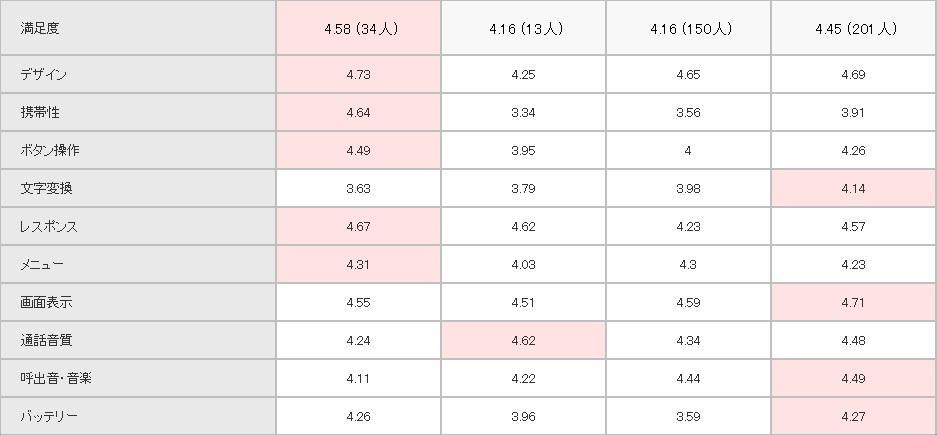 HUAWEI P9 SIMフリー 他機種との比較3