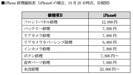 ゲオ アイフォン修理料金表